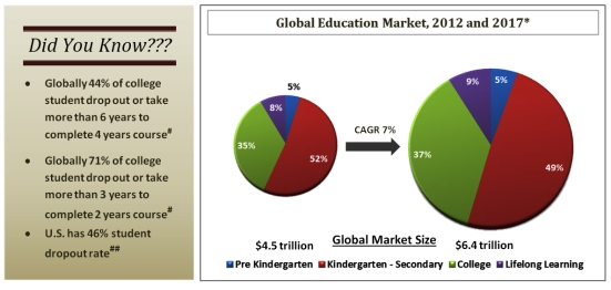 Global Education market - 2012 to 2017